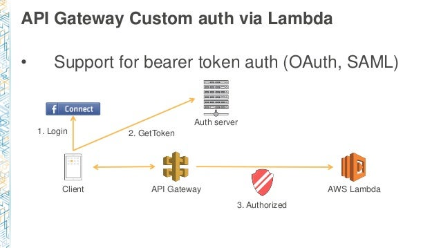 Securing Serverless Workloads with Cognito and API Gateway