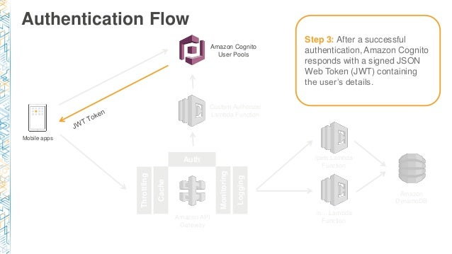 Securing Serverless Workloads with Cognito and API Gateway Part II - …