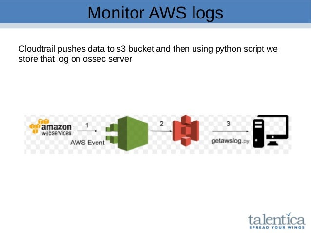 Monitor AWS logs Cloudtrail pushes data to s3 bucket and then using python script we store that log on ossec server