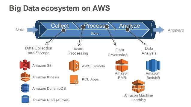 AWS September Webinar Series - Building Your First Big Data Application on AWS  Slide 2