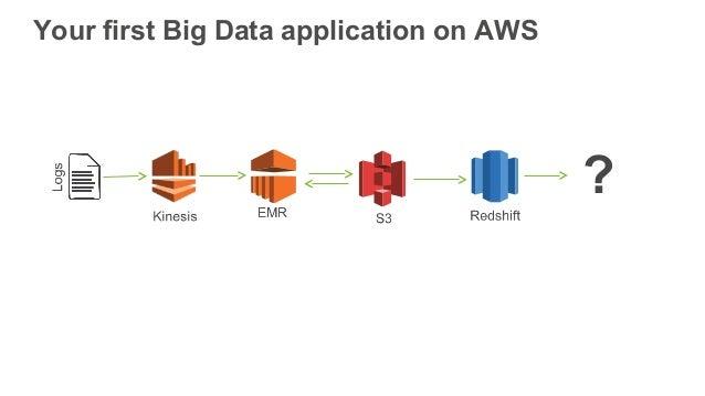 AWS September Webinar Series - Building Your First Big Data Application on AWS  Slide 3