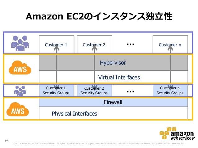 Amazon EC2のインスタンス独立性                                     Customer 1                             Customer 2                ...