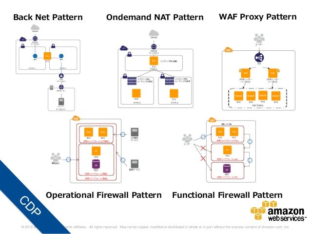 Back Net Pattern                                        Ondemand NAT Pattern                                              ...