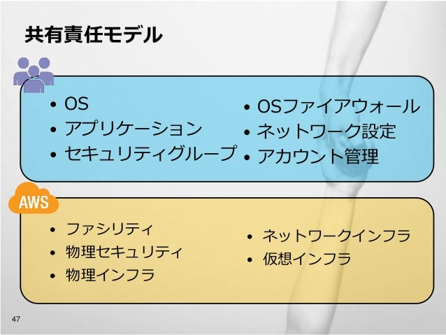 共有責任モデル             • OS         • OSファイアウォール             • アプリケーション   • ネットワーク設定             • セキュリティグループ • アカウント管理      ...