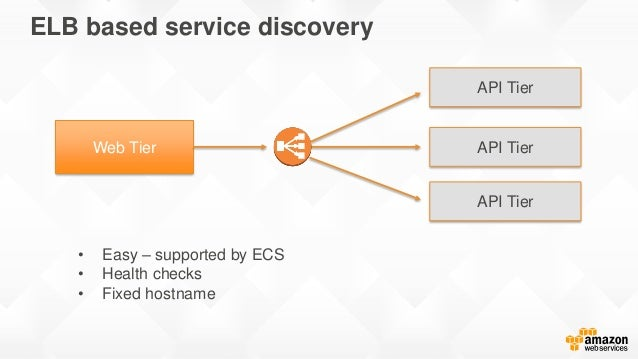 Increase speed and agility with amazon web services for Aws ecs consul