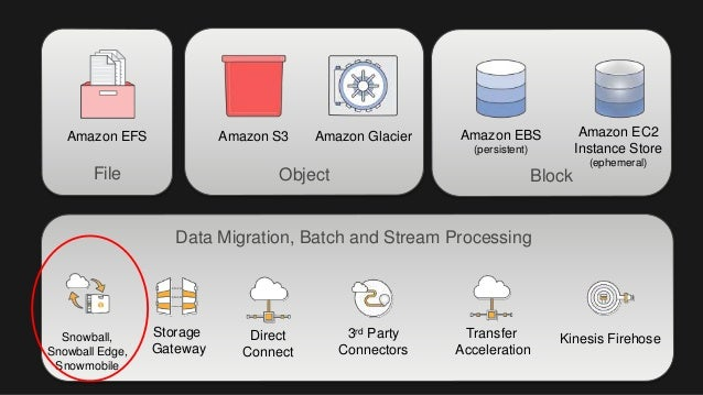 Data Migration Using AWS Snowball, Snowball Edge & Snowmobile Slide 2