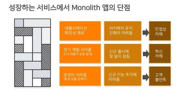 성장하는 서비스에서 Monolith 앱의 단점 장기 개발 사이클 (다수개발자 공동 참여) 운영의 어려움 (특정 모듈 장애시) 애플리케이션 확장성 애로 신규 출시에 몇 달이 걸림 신규 기능 추가에 어려움 아키텍처 유지 진...