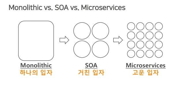 Monolithic vs. SOA vs. Microservices SOA 거친 입자 Microservices 고운 입자 Monolithic 하나의 입자