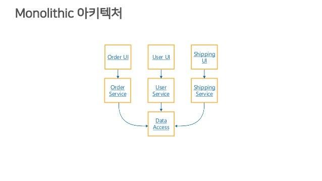 Monolithic 아키텍처 Order UI User UI Shipping UI Order Service User Service Shipping Service Data Access