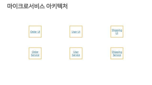 마이크로서비스 아키텍처 Order UI User UI Shipping UI Order Service User Service Shipping Service