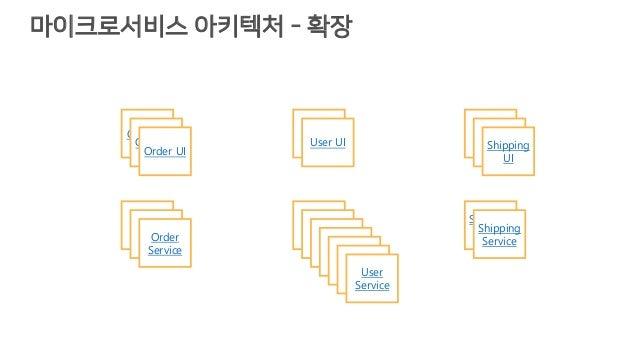 마이크로서비스 아키텍처 - 확장 Order UI User UI UI Order Service Service Shipping Service Order UI Order UI User UI UIShipping UI Order...