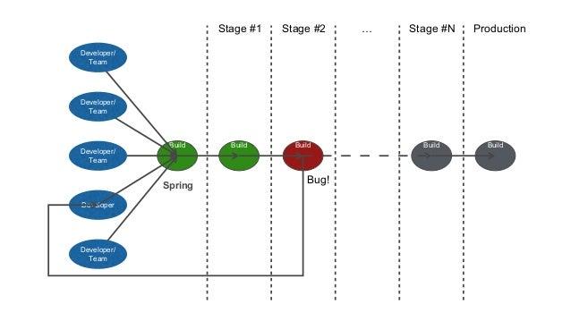 Developer Build Stage #1 Stage #2 … Stage #N Production Build Build Build Build Bug! Spring Developer/ Team Developer/ Tea...