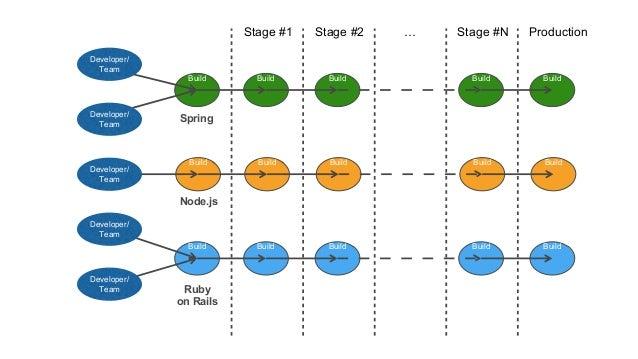 Build Build Build Stage #1 Stage #2 … Stage #N Production Build Build Build Build Build Build Build Build Build Build Buil...