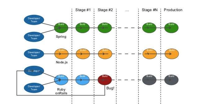 Build Build Developer Build Stage #1 Stage #2 … Stage #N Production Build Build Build Build Bug! Build Build Build Build B...