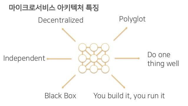 마이크로서비스 아키텍처 특징 Do one thing well Independent Decentralized Black Box Polyglot You build it, you run it