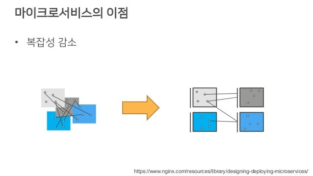 마이크로서비스의 이점 • 복잡성 감소 https://www.nginx.com/resources/library/designing-deploying-microservices/