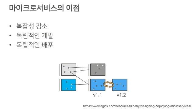 마이크로서비스의 이점 • 복잡성 감소 • 독립적인 개발 • 독립적인 배포 https://www.nginx.com/resources/library/designing-deploying-microservices/ v1.1 v...