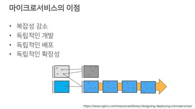 마이크로서비스의 이점 • 복잡성 감소 • 독립적인 개발 • 독립적인 배포 • 독립적인 확장성 https://www.nginx.com/resources/library/designing-deploying-microservi...