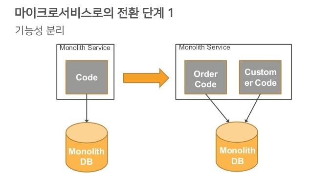 마이크로서비스로의 전환 단계 1 기능성 분리 Code Order Code Monolith ServiceMonolith Service Custom er Code Monolith DB Monolith DB