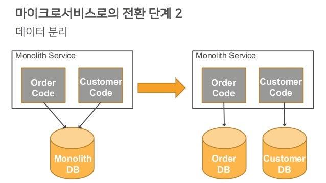 마이크로서비스로의 전환 단계 2 데이터 분리 Code Order Code Monolith Service Customer Code Order Code Monolith Service Customer Code Monolith...