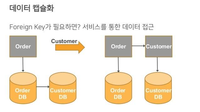 데이터 캡슐화 Foreign Key가 필요하면? 서비스를 통한 데이터 접근 Order Customer Order DB Customer DB Order Customer Order DB Customer DB