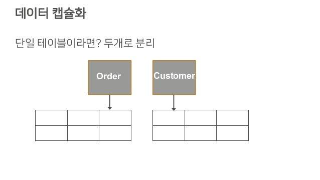 데이터 캡슐화 단일 테이블이라면? 두개로 분리 Order Customer