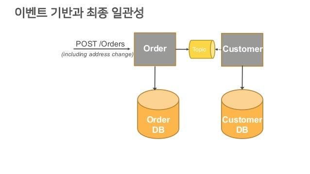 이벤트 기반과 최종 일관성 Order Customer Customer DB Topic Order DB POST /Orders (including address change)