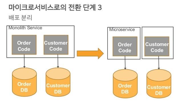 마이크로서비스로의 전환 단계 3 배포 분리 Code Order Code Microservice Customer Code Monolith DB Order DB Customer DB Order Code Monolith Se...