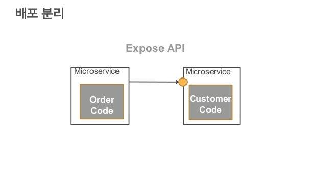 배포 분리 Order Code Microservice Customer Code Microservice Expose API