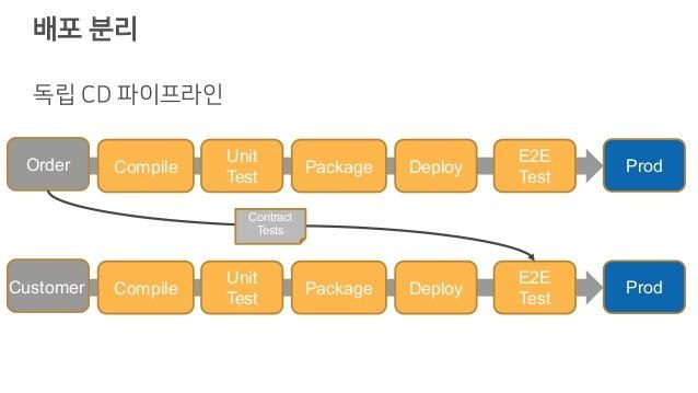 배포 분리 독립 CD 파이프라인 Compile Unit Test Package Deploy E2E Test ProdOrder Compile Unit Test Package Deploy E2E Test Prod Contr...