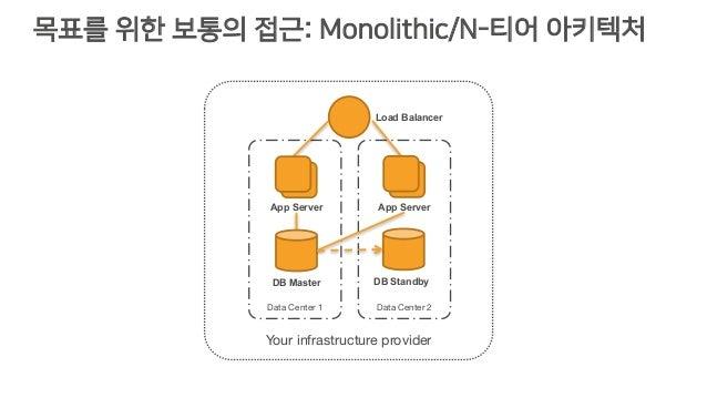 목표를 위한 보통의 접근: Monolithic/N-티어 아키텍처 Data Center 1 Your infrastructure provider Data Center 2 Load Balancer DB Master DB St...