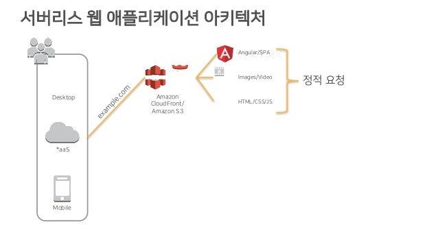 서버리스 웹 애플리케이션 아키텍처 Images/Video HTML/CSS/JS 정적 요청 Angular/SPA Amazon CloudFront/ Amazon S3 Desktop *aaS Mobile