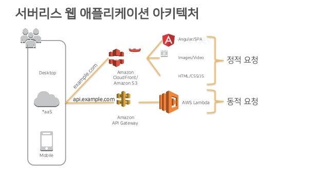 서버리스 웹 애플리케이션 아키텍처 Images/Video HTML/CSS/JS 정적 요청 동적 요청AWS Lambda Angular/SPA Amazon API Gateway api.example.com Desktop *...