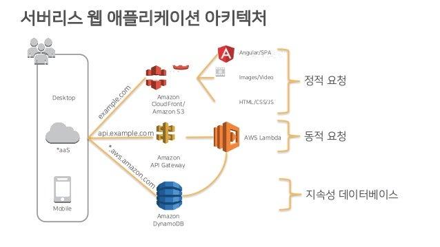 서버리스 웹 애플리케이션 아키텍처 Images/Video HTML/CSS/JS 정적 요청 동적 요청AWS Lambda Amazon DynamoDB 지속성 데이터베이스 Angular/SPA api.example.com D...