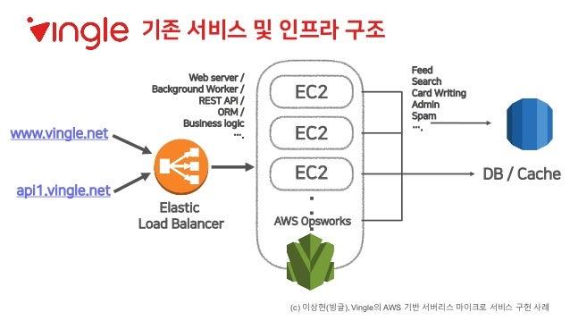 Elastic Load Balancer AWS Opsworks www.vingle.net api1.vingle.net EC2 . . . DB / Cache EC2 EC2 기존 서비스 및 인프라 구조 Web server ...