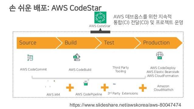 손 쉬운 배포: AWS CodeStar Source Build Test Production Third Party Tooling AWS 데브옵스를 위한 지속적 통합(CI) 전달(CD) 및 프로젝트 운영 AWS CodeCo...