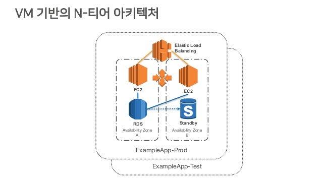 VM 기반의 N-티어 아키텍처 ExampleApp-Test ExampleApp-Prod Availability Zone A Availability Zone B Elastic Load Balancing EC2 RDS St...