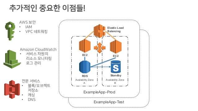 추가적인 중요한 이점들! ExampleApp-Test ExampleApp-Prod Availability Zone A Availability Zone B Elastic Load Balancing EC2 RDS Stand...