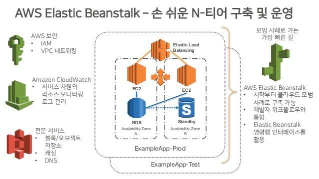 AWS Elastic Beanstalk  손 쉬운 N-티어 구축 및 운영 ExampleApp-Test ExampleApp-Prod Availability Zone A Availability Zone B Elastic ...
