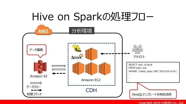 Copyright 2015 CYBIRD Co., Ltd. Amazon S3 Amazon EC2 データフロー 処理コマンド 分析環境 アナリスト CDH SELECT user_id,level FROM login_log WHER...