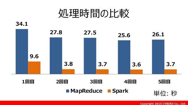 Copyright 2015 CYBIRD Co., Ltd. 処理時間の比較 34.1 27.8 27.5 25.6 26.1 9.6 3.8 3.7 3.6 3.7 1回目 2回目 3回目 4回目 5回目 MapReduce Spark 単...