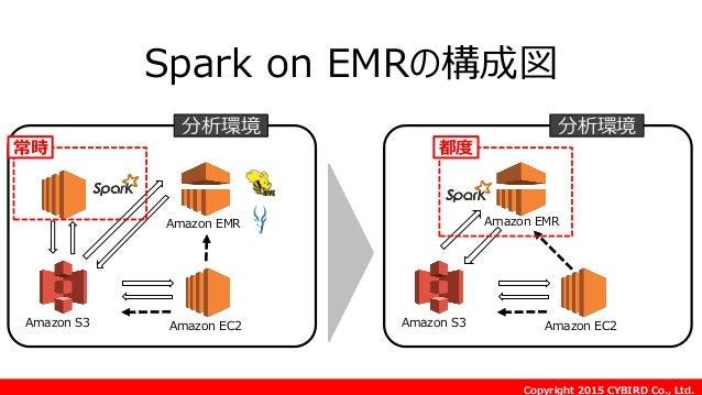 Copyright 2015 CYBIRD Co., Ltd. Amazon EMR Amazon S3 Amazon EC2 分析環境 Amazon EMR Amazon S3 Amazon EC2 分析環境 都度 Spark on EMRの...