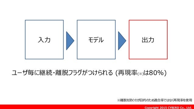 Copyright 2015 CYBIRD Co., Ltd. モデル 出力 ユーザ毎に継続・離脱フラグがつけられる (再現率(※)は80%) 入力 ※離脱を防ぐのが目的のため適合率ではなく再現率を使用