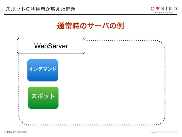Copyright 2014 CYBIRD Co., Ltd. All Rights Reserved. 通常時のサーバの例 オンデマンド WebServer スポットの利用者が増えた問題 スポット