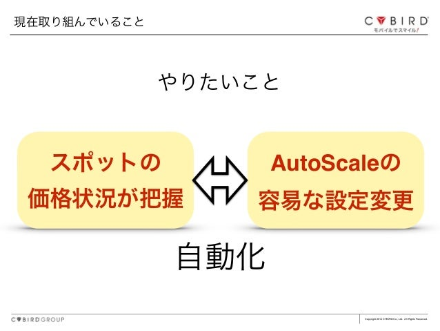 Copyright 2014 CYBIRD Co., Ltd. All Rights Reserved. やりたいこと AutoScaleの! 容易な設定変更 現在取り組んでいること スポットの! 価格状況が把握 自動化