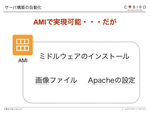 Copyright 2014 CYBIRD Co., Ltd. All Rights Reserved. AMI 画像ファイル Apacheの設定 ミドルウェアのインストール AMIで実現可能・・・だが サーバ構築の自動化