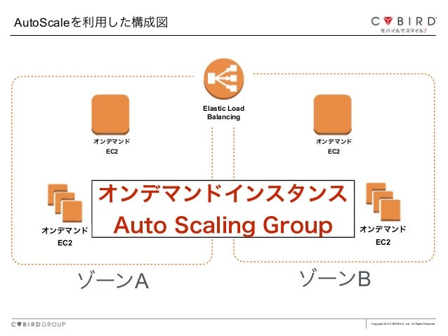 Copyright 2014 CYBIRD Co., Ltd. All Rights Reserved. AutoScaleを利用した構成図 ゾーンA ゾーンB オンデマンドインスタンス Auto Scaling Groupオンデマンド EC2...