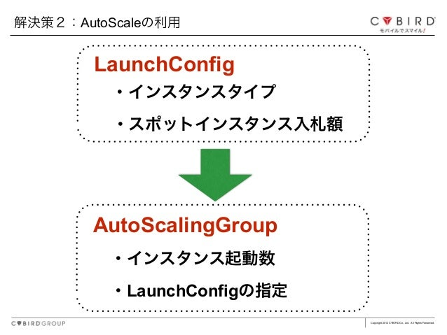 Copyright 2014 CYBIRD Co., Ltd. All Rights Reserved. 解決策2:AutoScaleの利用 AutoScalingGroup ・インスタンス起動数 ・LaunchConfigの指定 Launch...