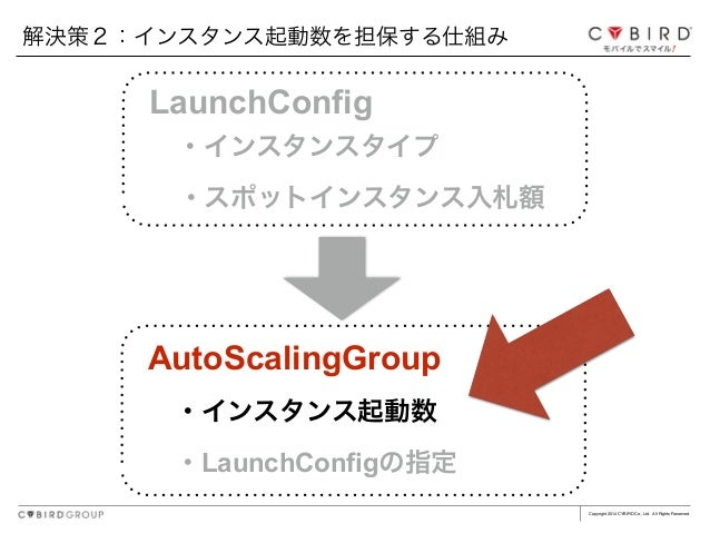 Copyright 2014 CYBIRD Co., Ltd. All Rights Reserved. AutoScalingGroup ・インスタンス起動数 ・LaunchConfigの指定 LaunchConfig ・インスタンスタイプ ...