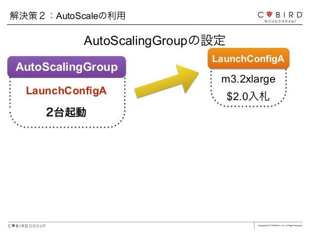 Copyright 2014 CYBIRD Co., Ltd. All Rights Reserved. AutoScalingGroupの設定 解決策2:AutoScaleの利用 LaunchConfigA $2.0入札 m3.2xlarge...